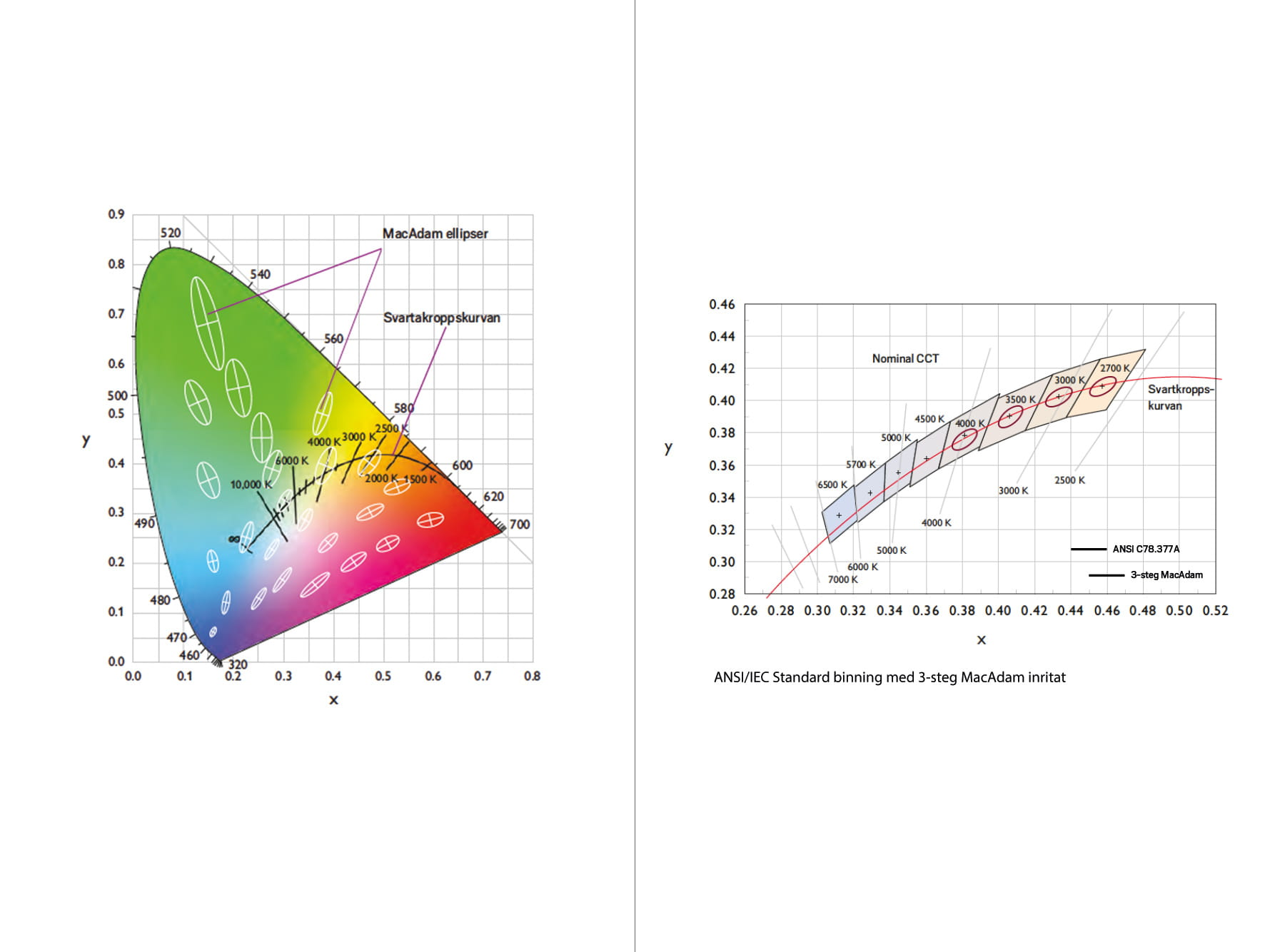 Color triangle with black body radiation curve. Used to determine the correlated color temperature of a light source.