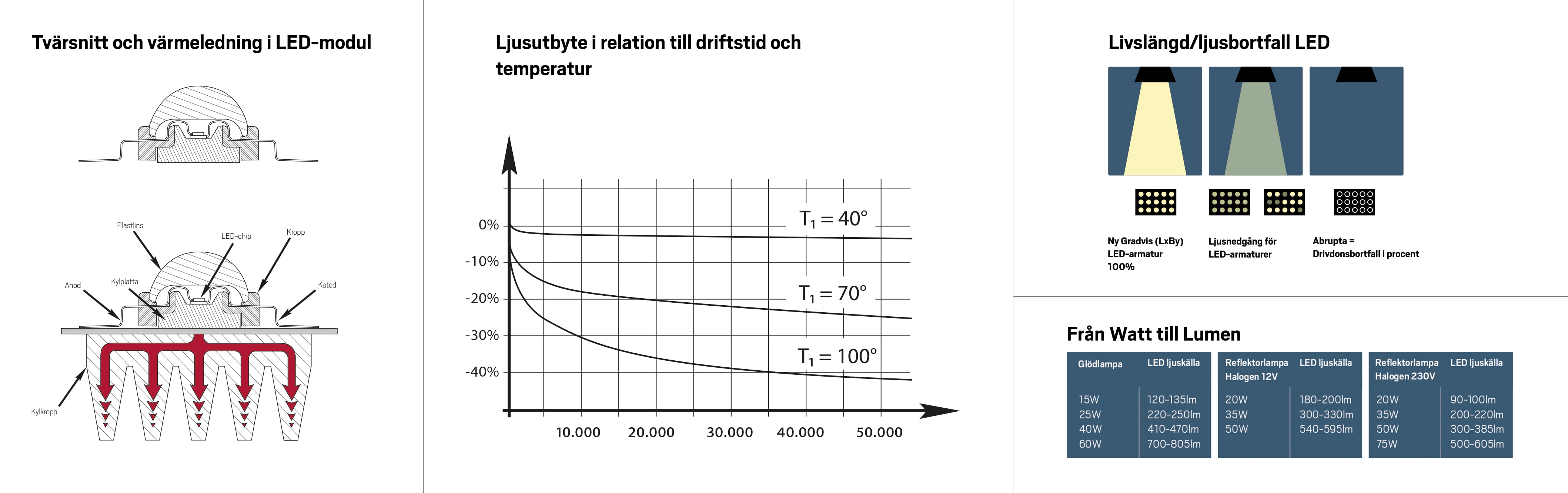 Cross section and heat conduction in LED module. Luminous efficiency. Longevity/Loss of light LED. Watt to Lumen.